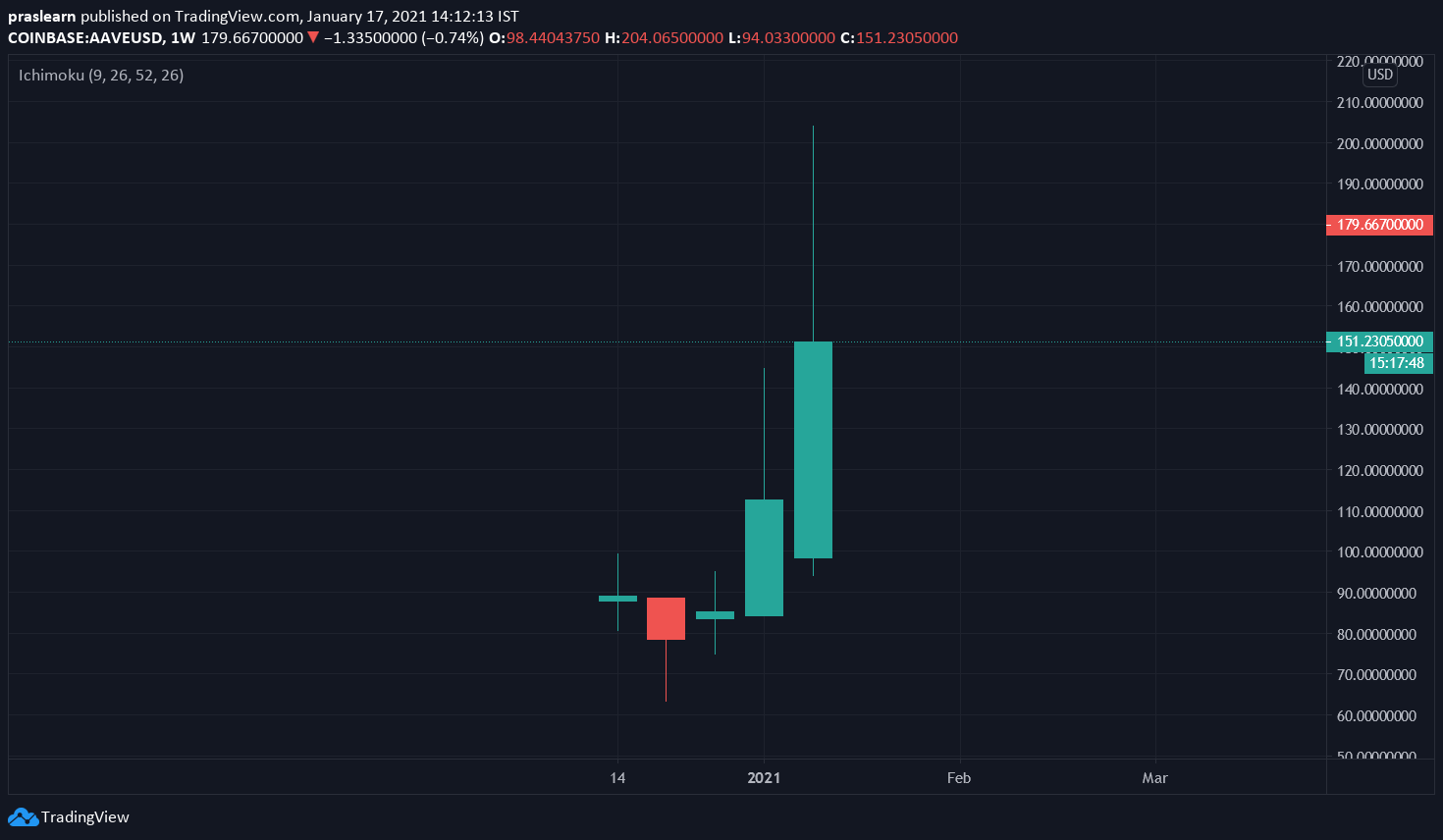 AAVE/USD Weekly chart – TradingView