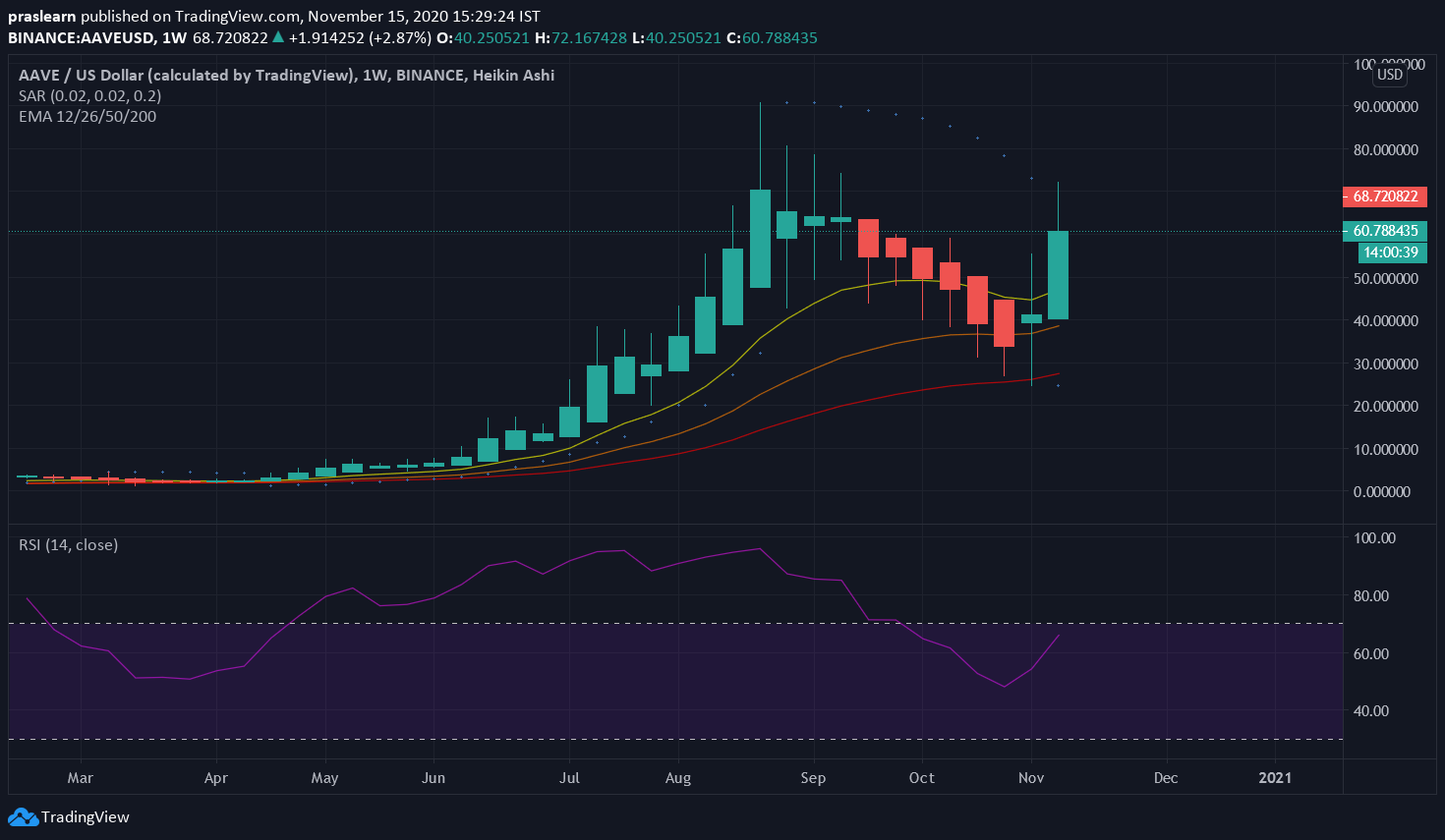 AAVE/USD Weekly Chart: Tradingview
