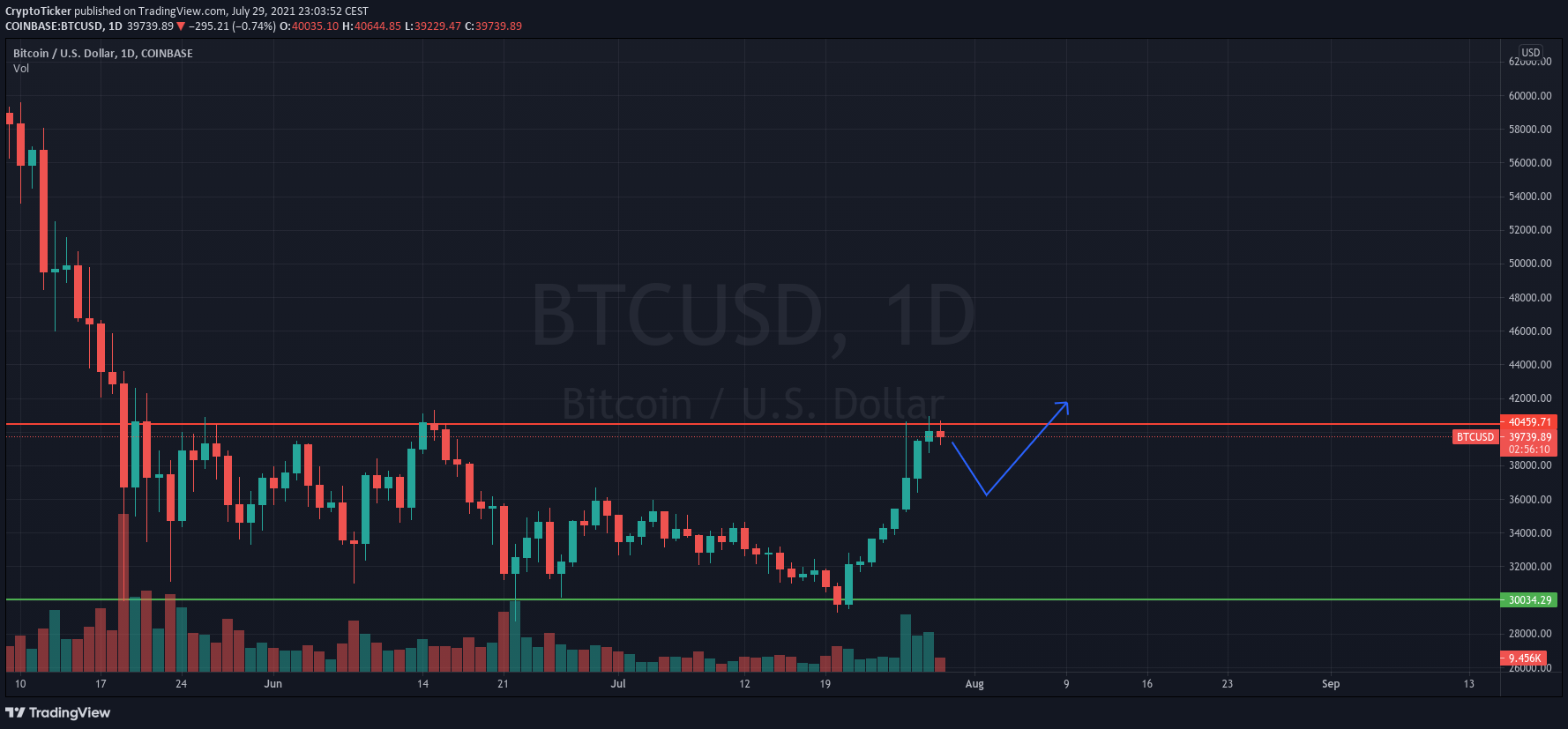 Bitcoin Price Prediction: BTC/USD 1-day chart showing a potential adjustment in prices