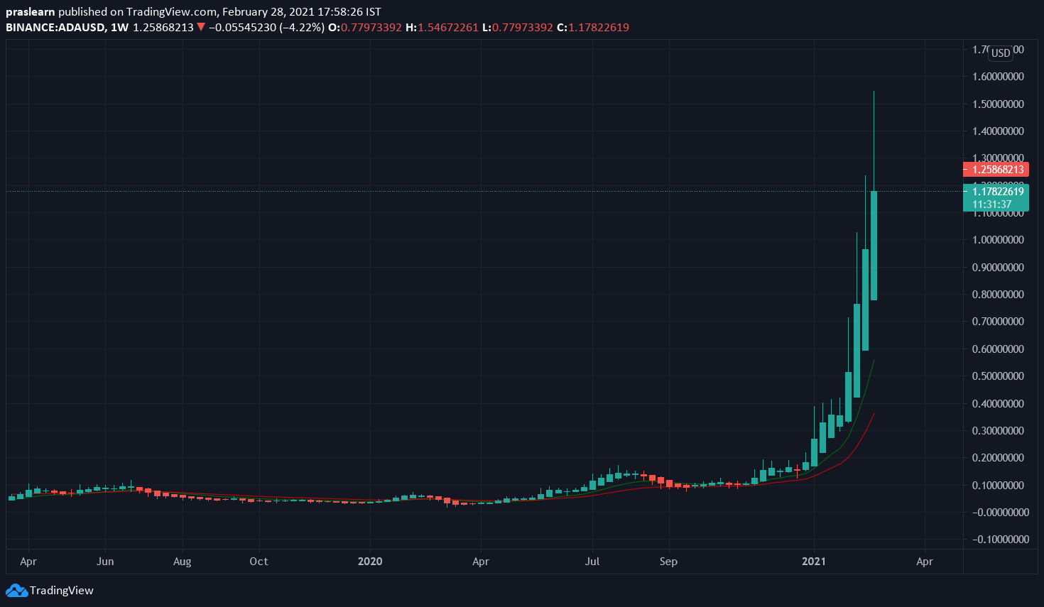 ADA/USD Weekly chart – TradingView