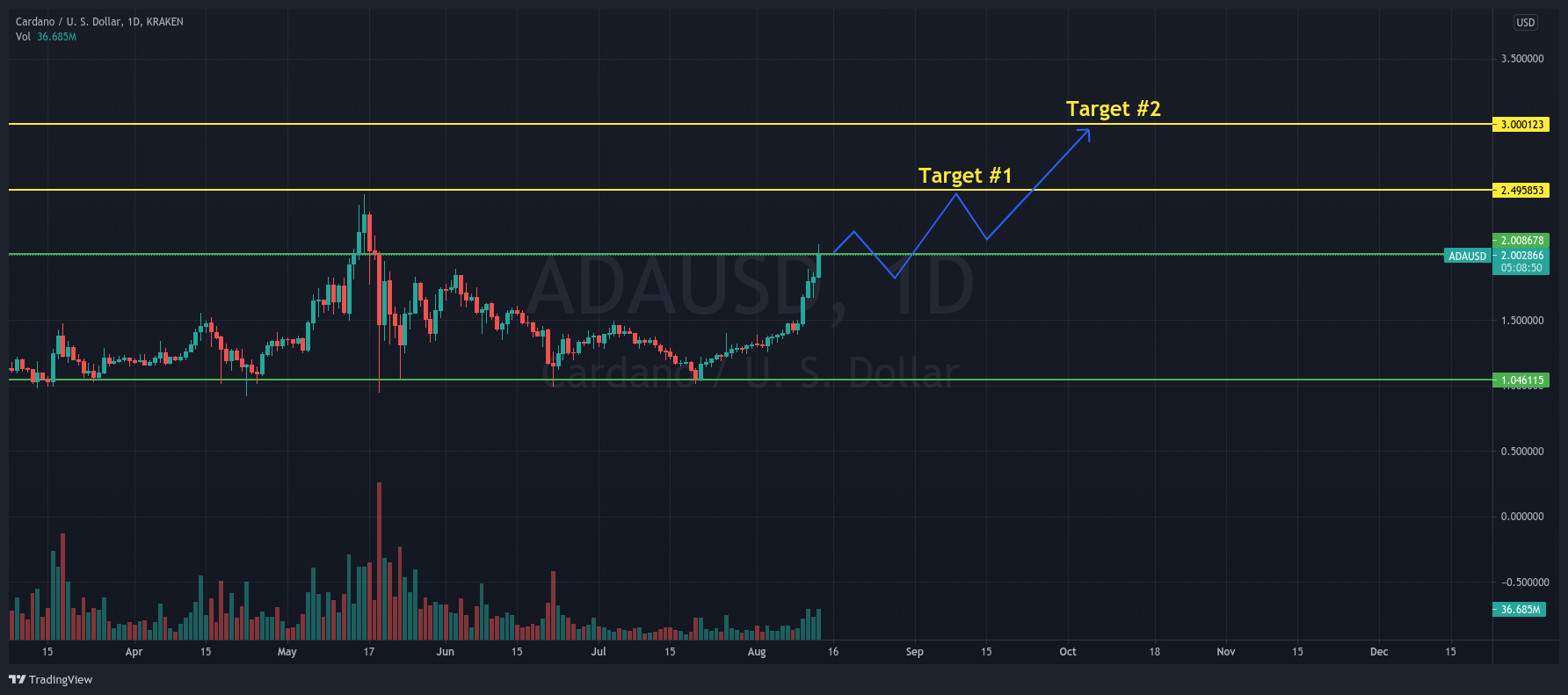 Cardano Price: ADA/USD 1-day chart showing ADA's next targets