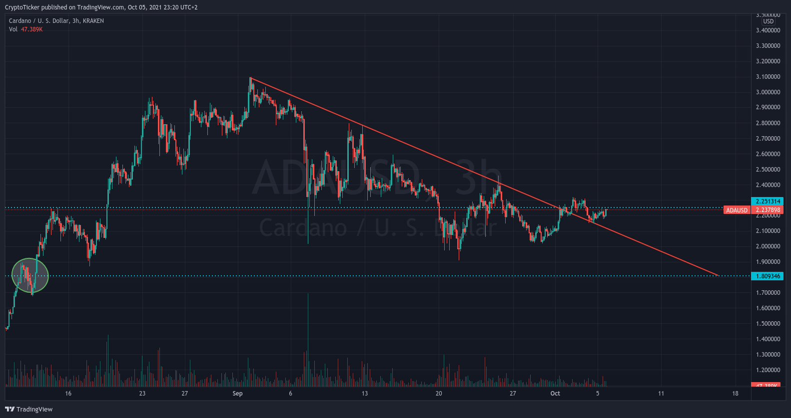 ADA/USD 3-hours chart showing the fall in prices of ADA