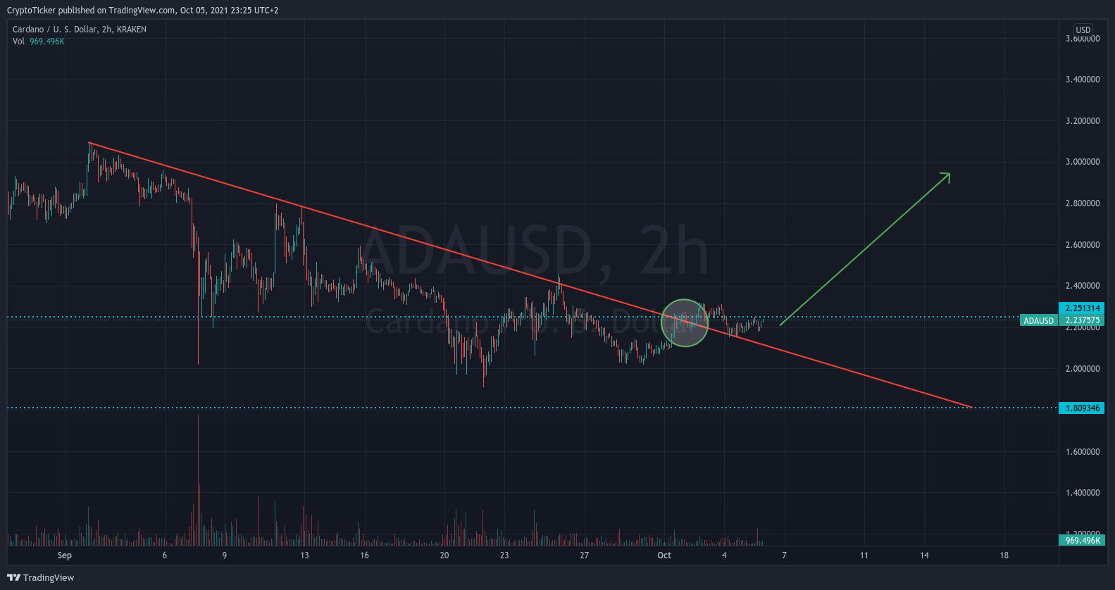 ADA/USD 2-hours chart showing a trend reversal