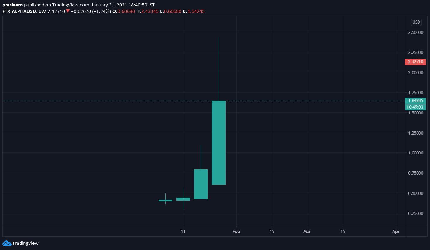 ALPHA/USD Weekly chart – TradingView