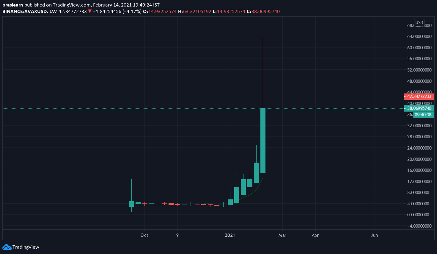 AVAX/USD Weekly chart – TradingView