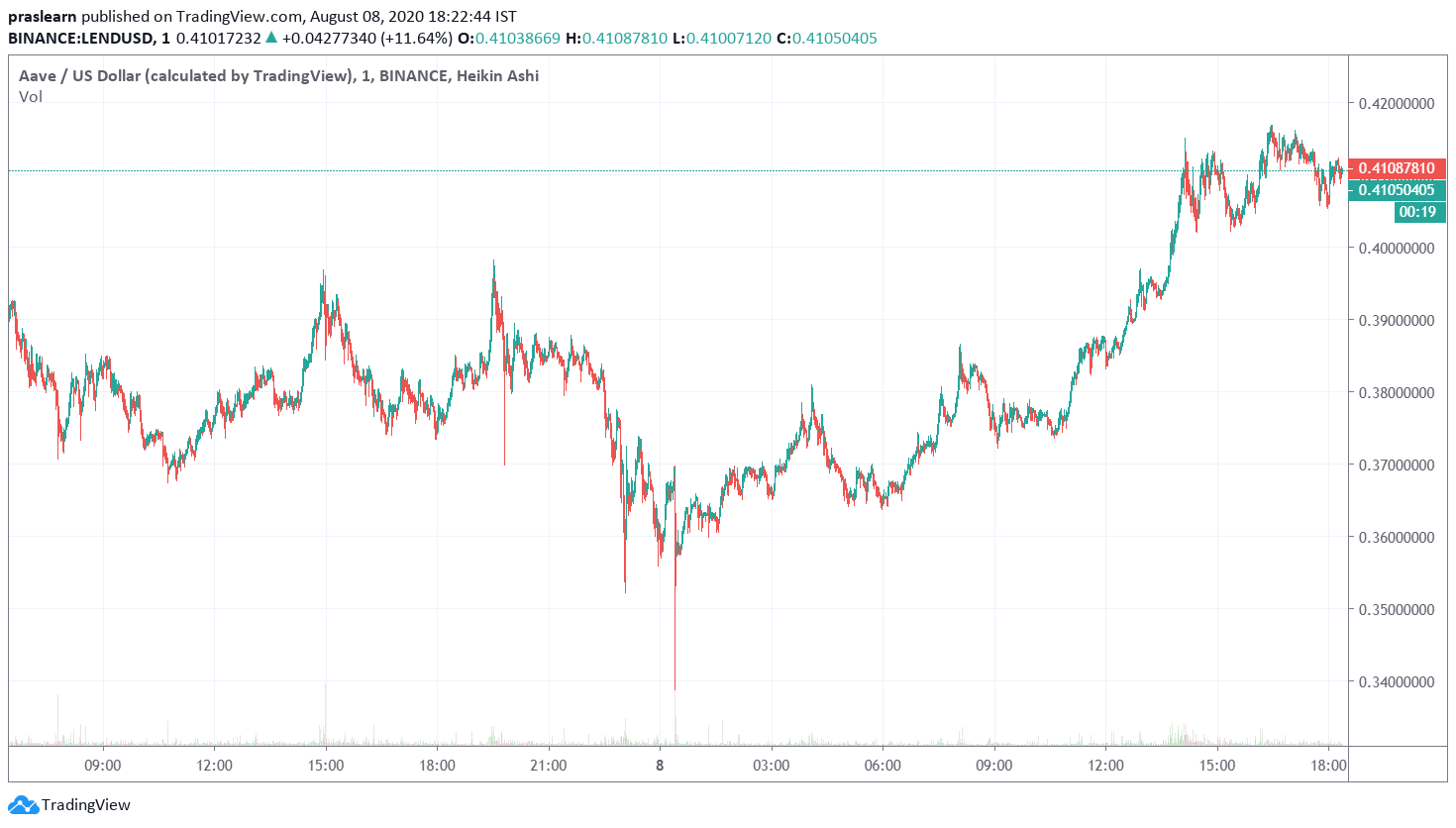 Aave Price Analysis LEND/USD 1 Day Chart on Tradingview