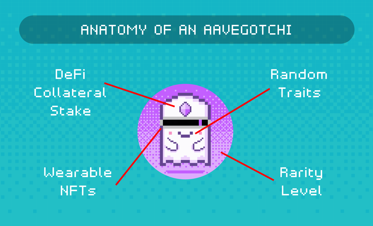 Aavegotchi ghosts