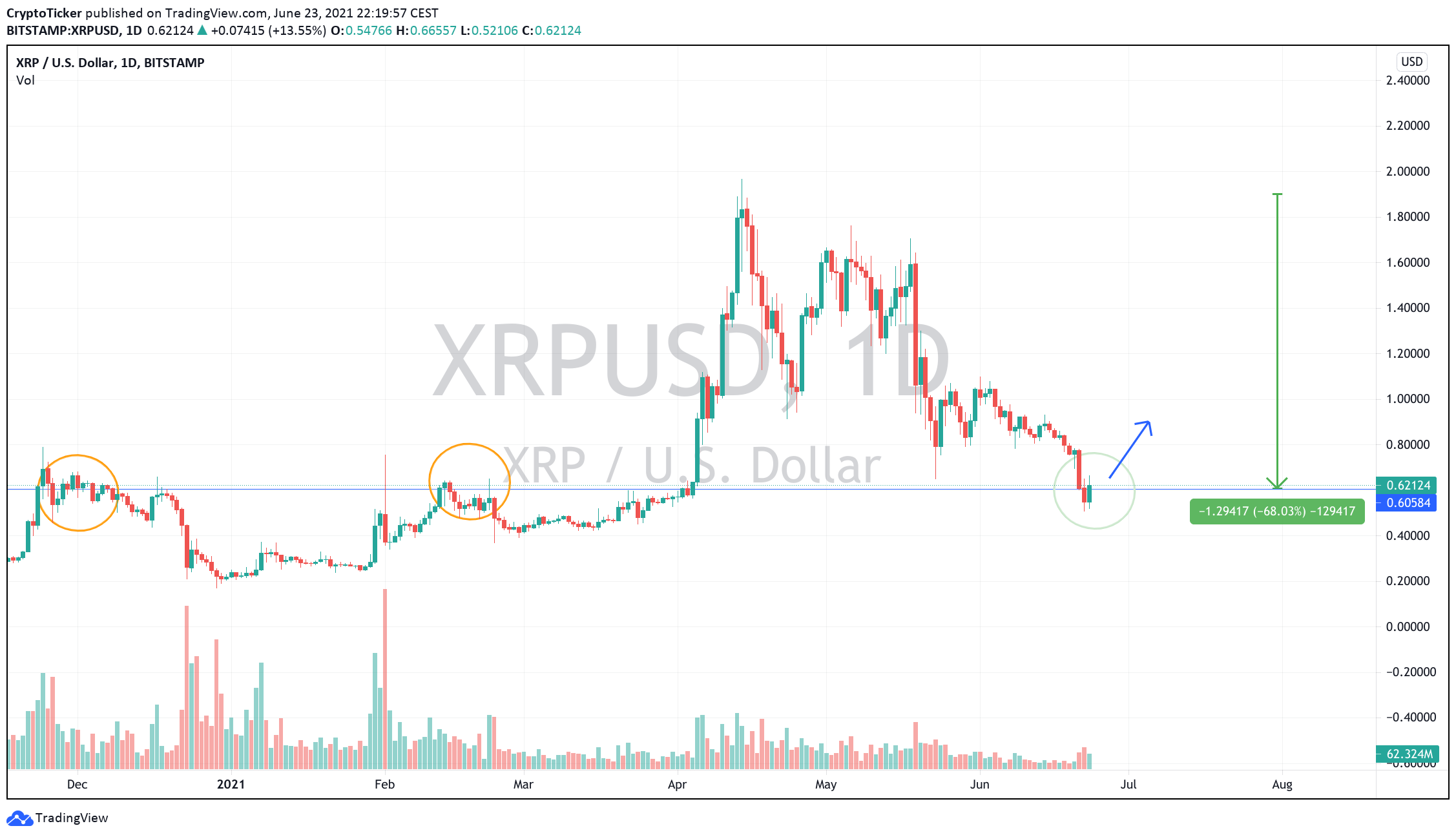 Ripple 1$: XRP/USD 1-day chart showing the potential Buy Zone for XRP