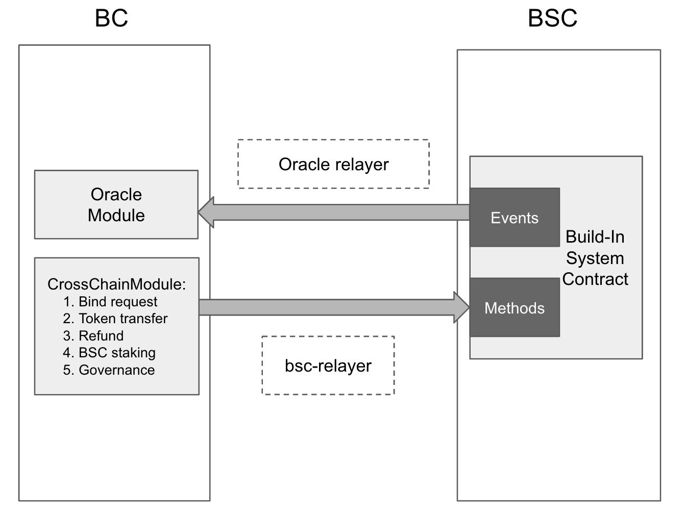 Binance Smart Chain Bridge