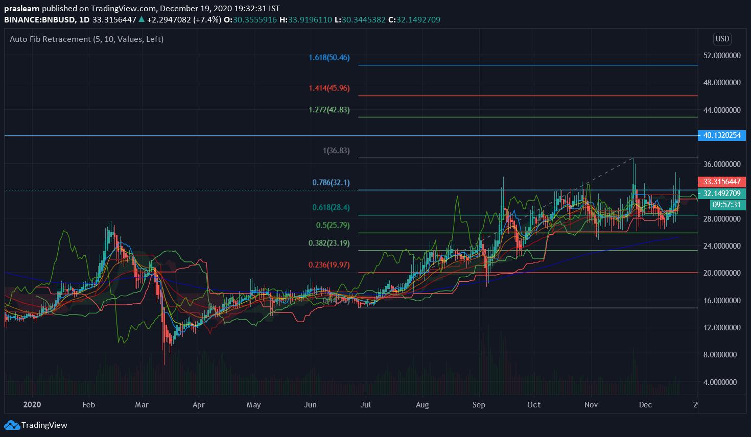 Binance Coin Price Analysis: BNB/USD 1 Day Chart: Tradingview