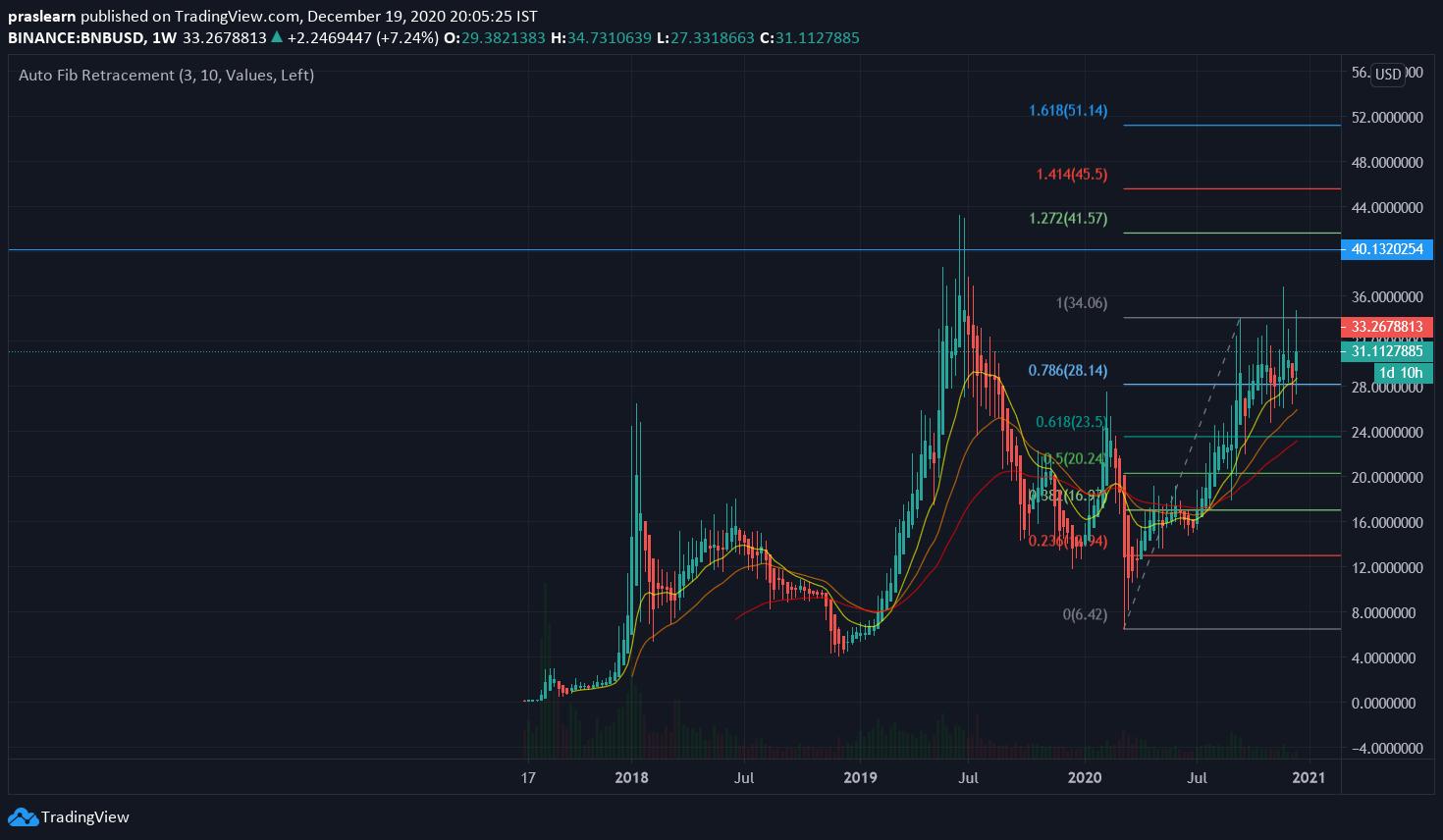 Binance Coin Price Analysis: BNB/USD 1 Week Chart: TradingView