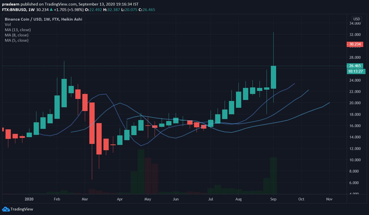 Top 5 Cryptocurrencies: BNB/USD Weekly Price: Tradingview