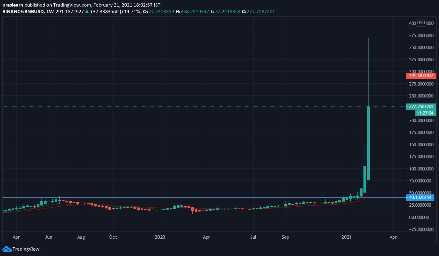 BNB/USD Weekly chart – TradingView