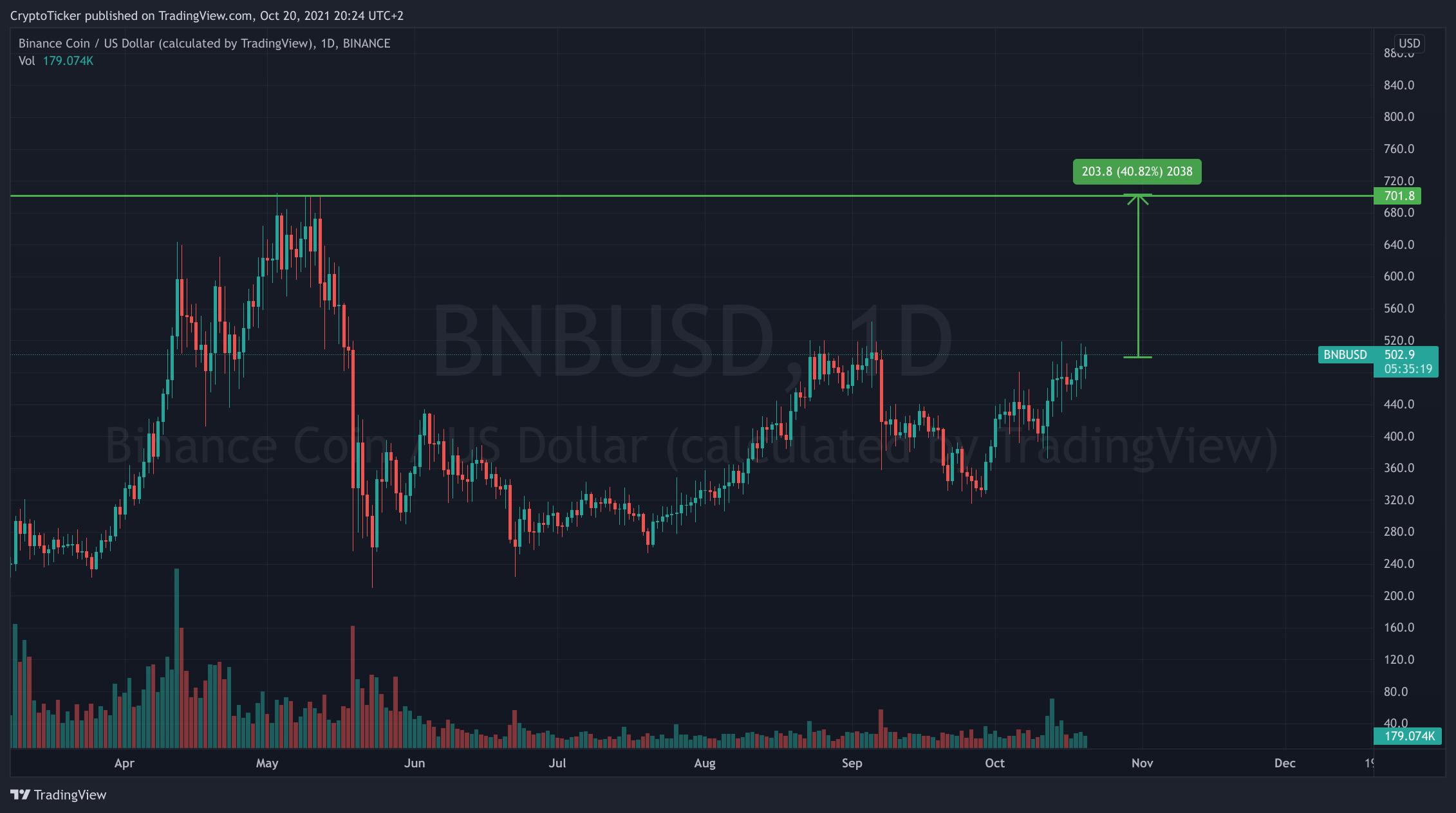 BNB/USD 1-day chart showing a potential to Buy BNB