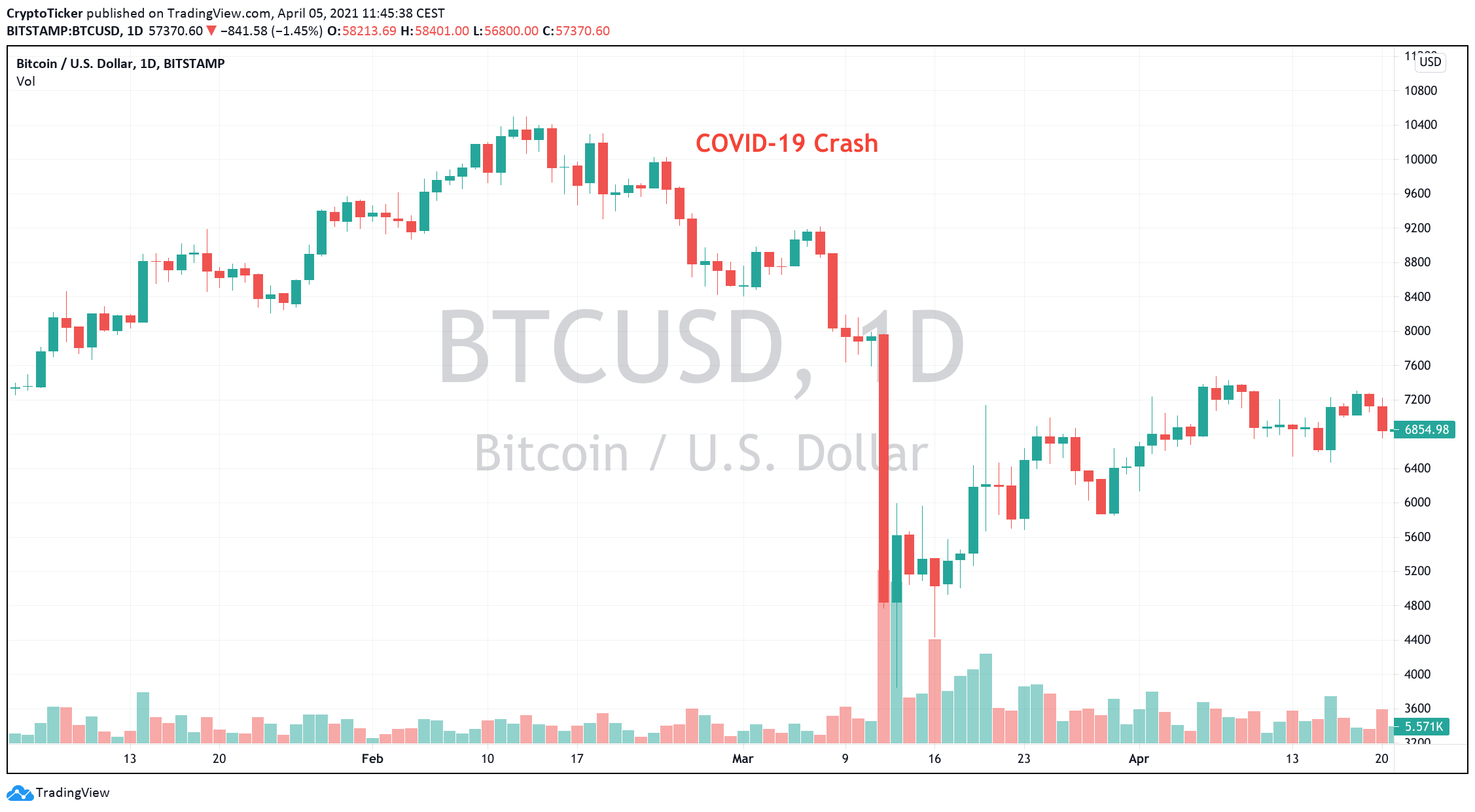 BTC/USD 1-day chart showing the COVID-19 crash in 2020