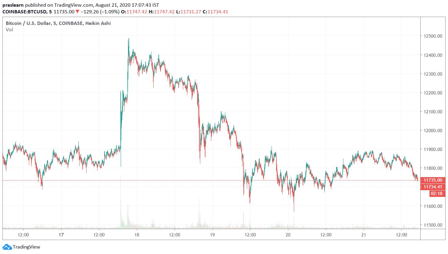 BTC Price Analysi Weekly Chart
