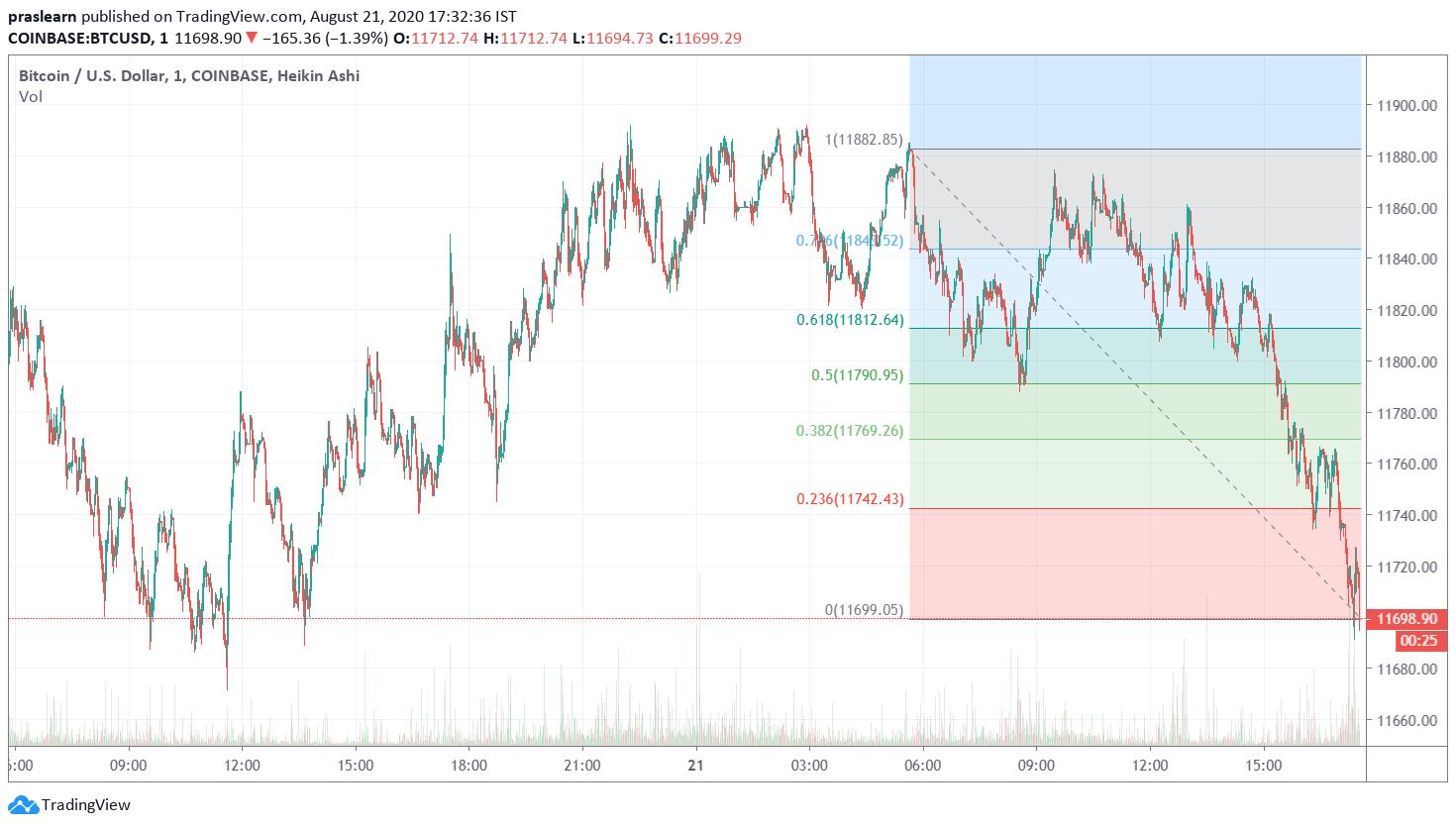 BTC Price Analysis Daily Price Chart
