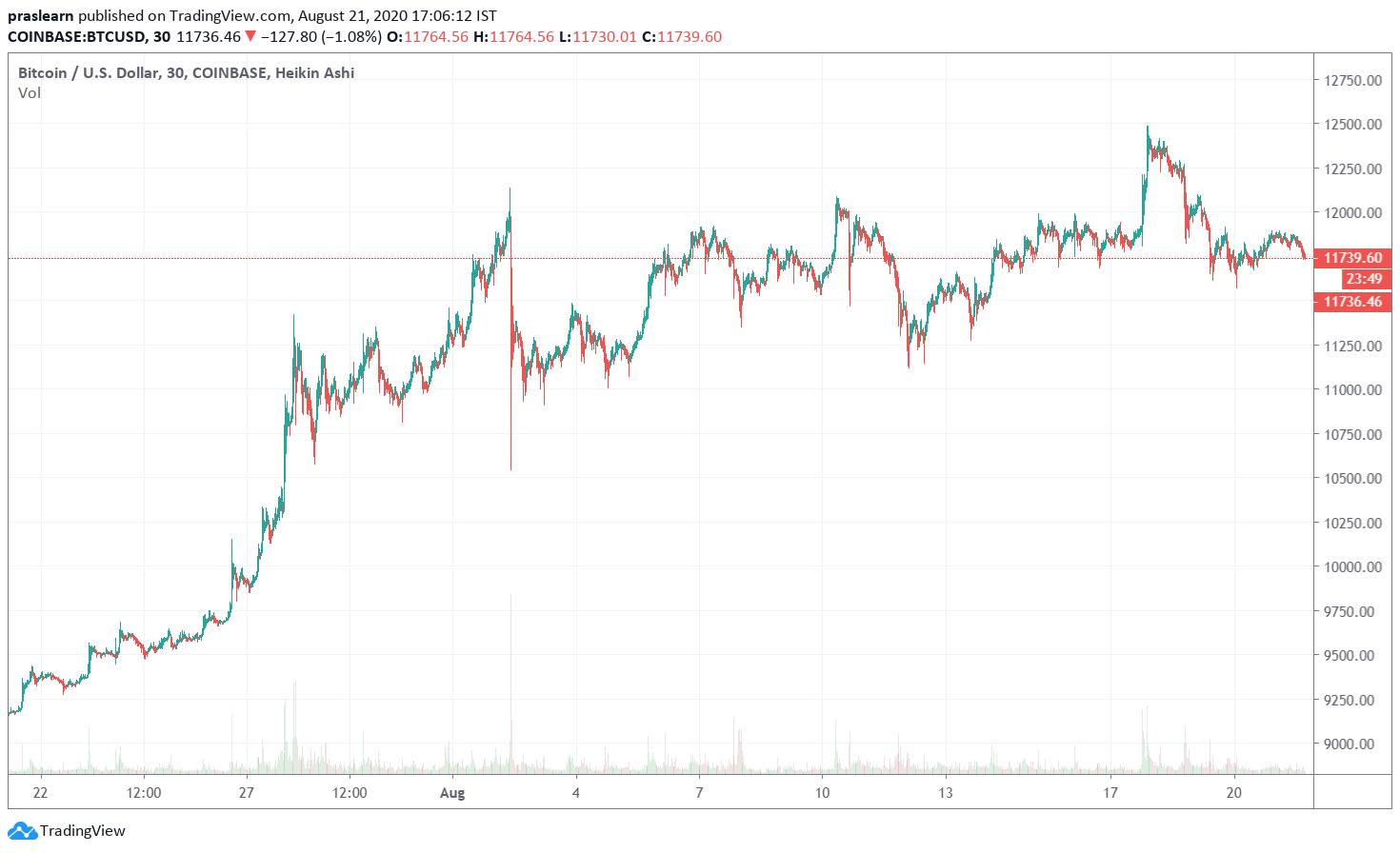 BTC Price Analysis Monthly Chart