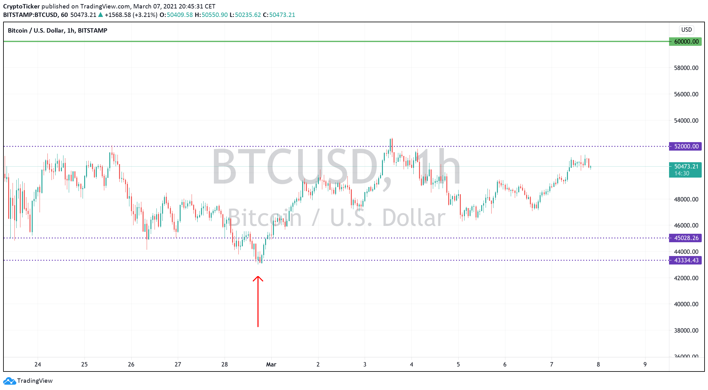 BTC/USD 1-hour chart showing the past consolidation