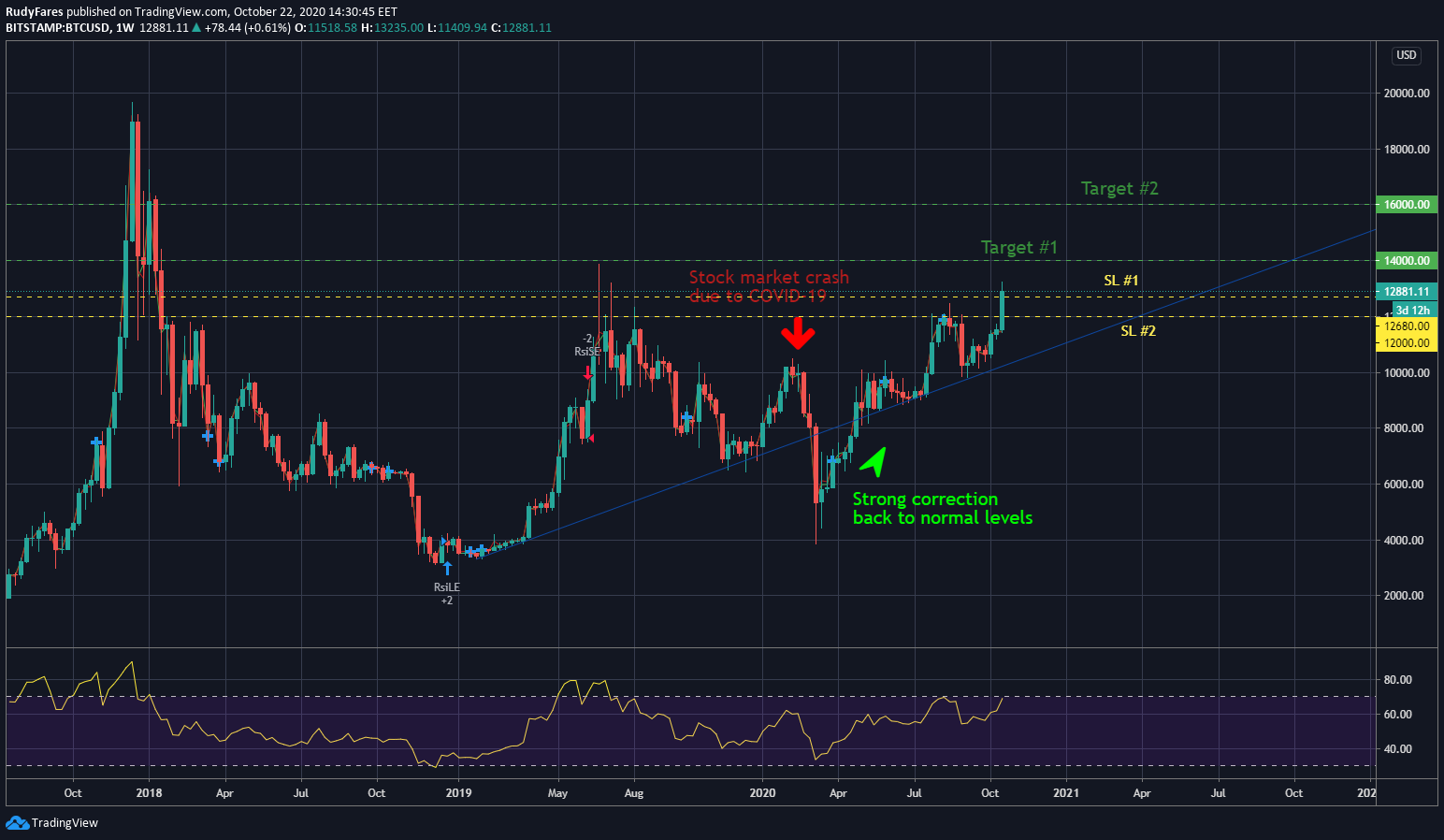 Trading View weekly chart showing the support levels and take profit of Bitcoin for day traders