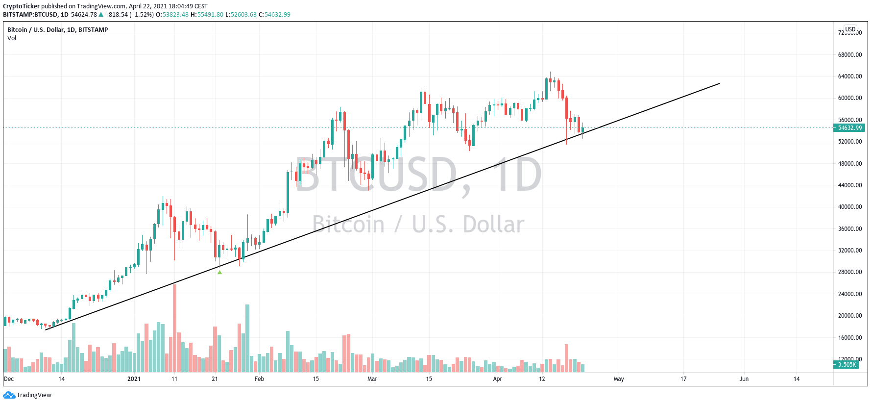 BTC/USD 1-day chart showing BTC's uptrend since the beginning of 2021
