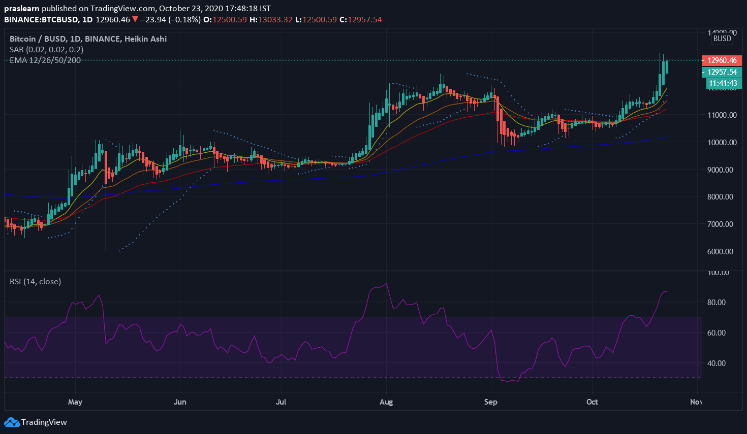 Top 5 Stablecoins: BTC/BUSD Daily Chart: Tradingview