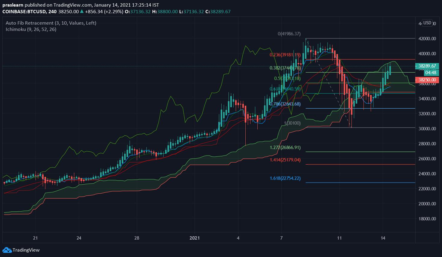 BTC/USD 4 Hr chart – TradingView