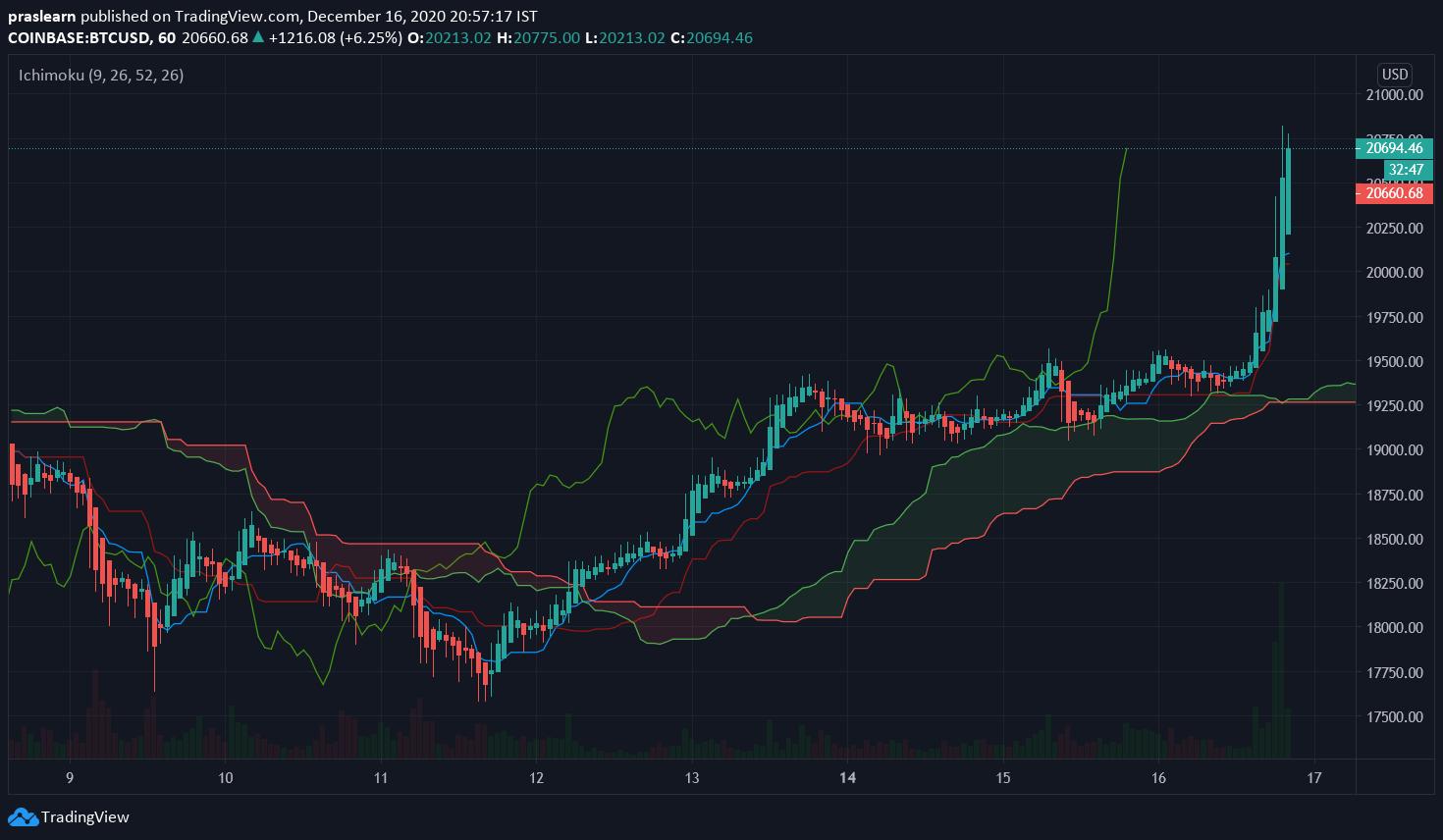 BTC/USD Hourly chart – TradingView