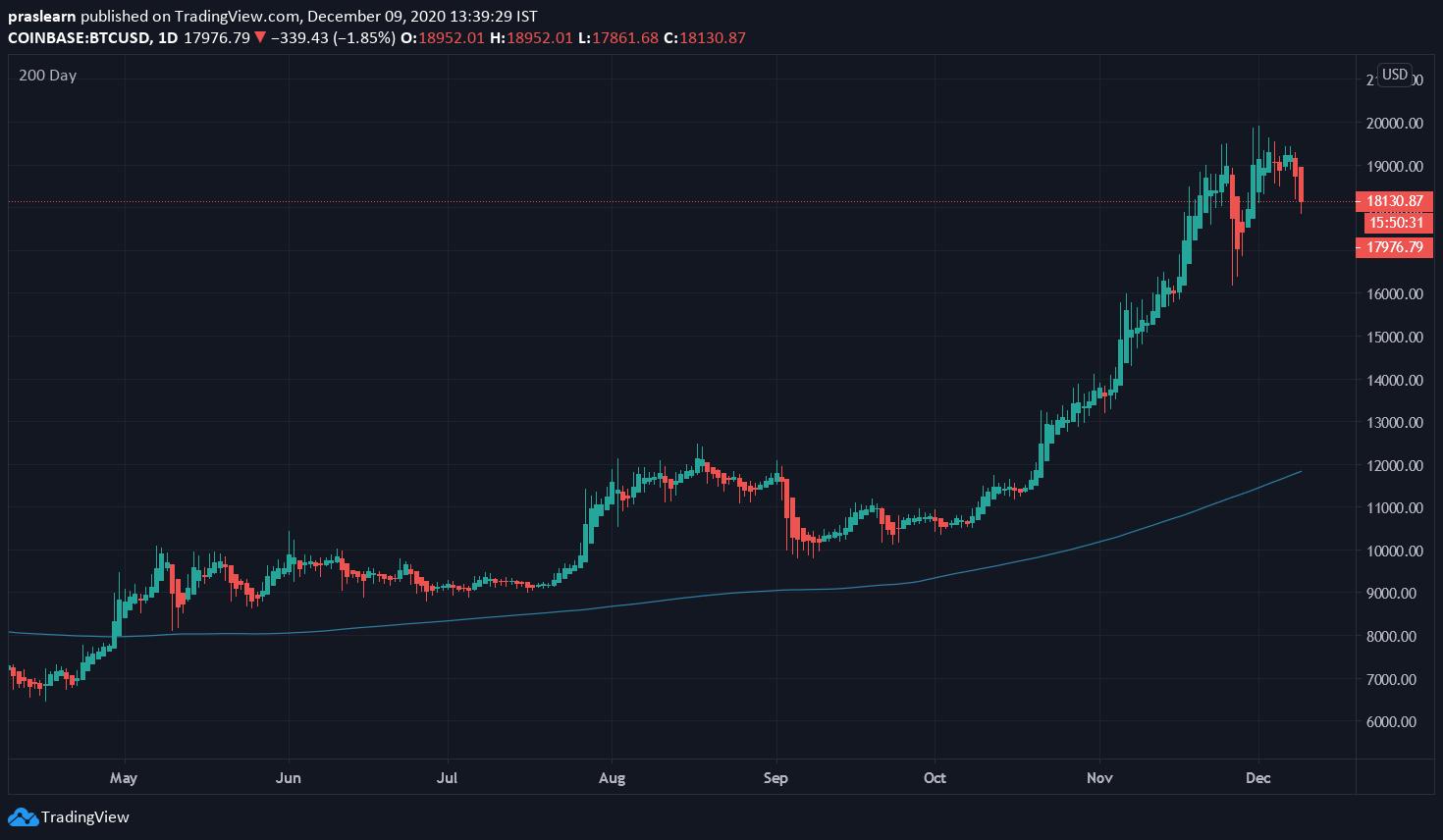 BTC/USD Daily Chart: TradingView