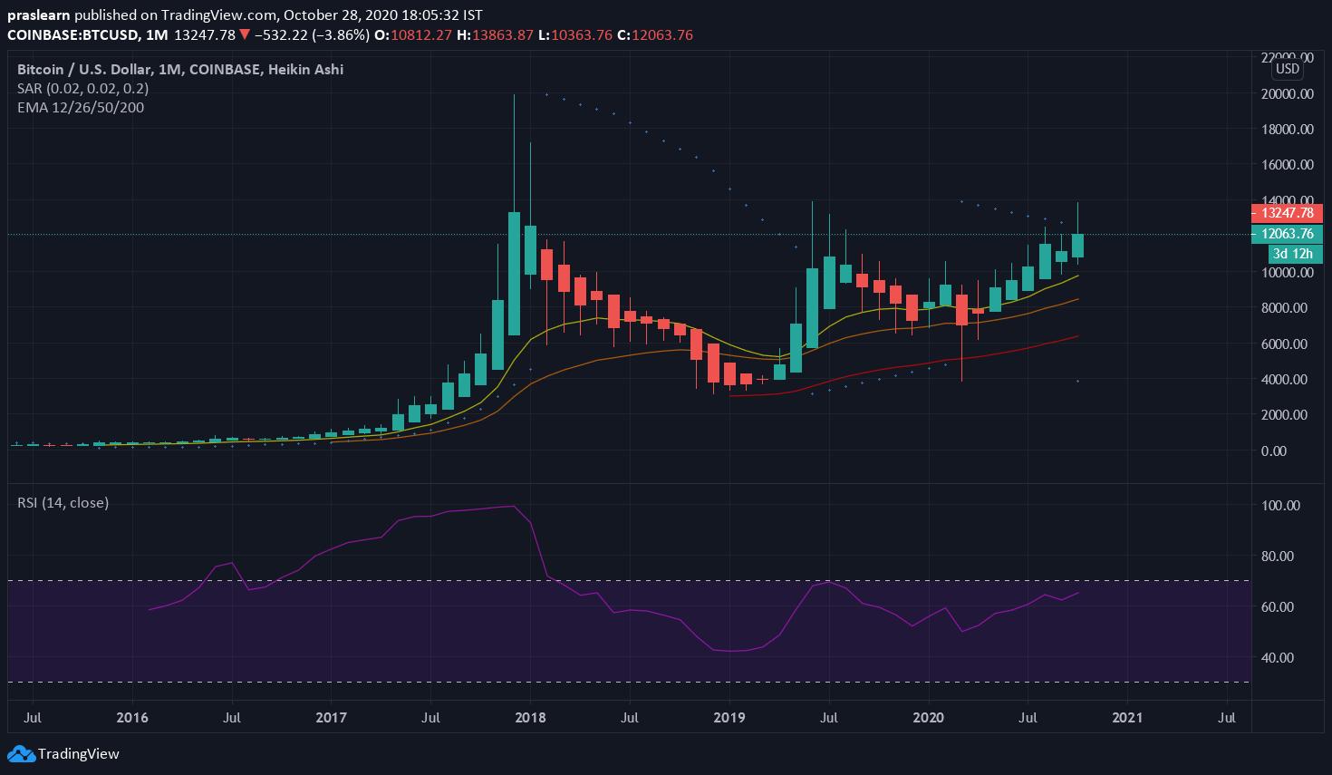 BTC/USD Monthly Price Chart: Tradingview