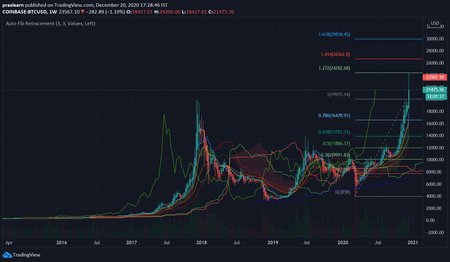 BTC/USD Daily chart – TradingView