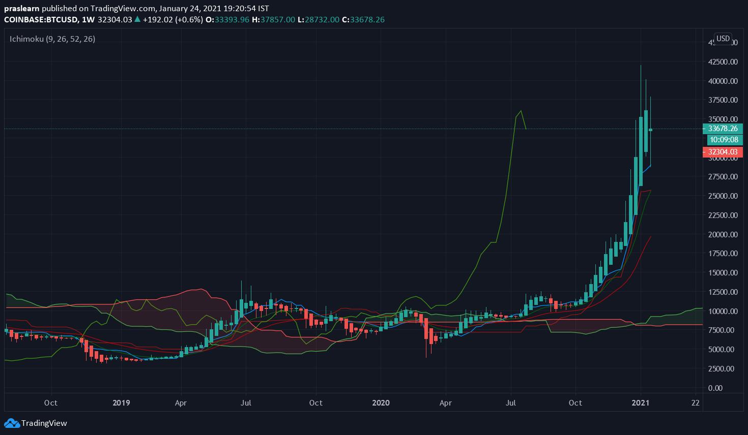 BTC/USD Weekly chart – TradingView