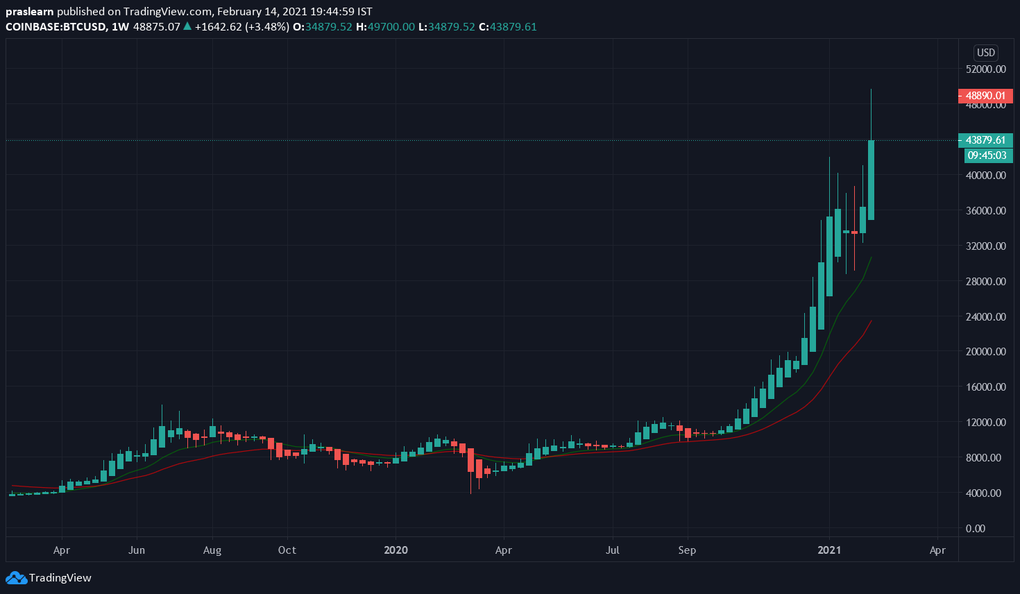 btc iota tradingview