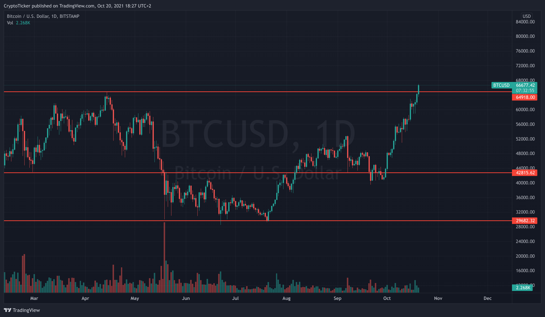 BTC/USD 1-day chart showing BTC crossing ATH