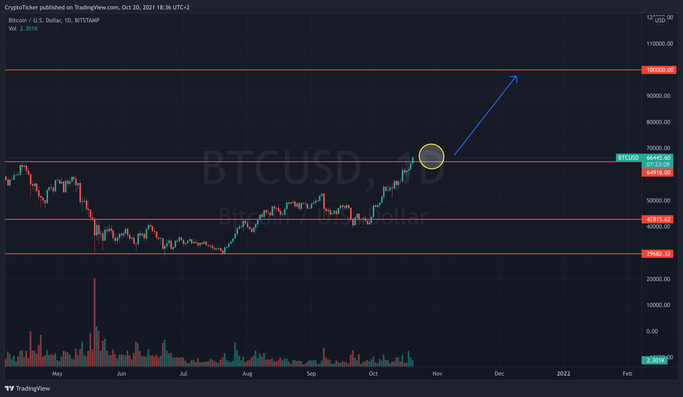 BTC/USD 1-day chart showing the next milestone for BTC