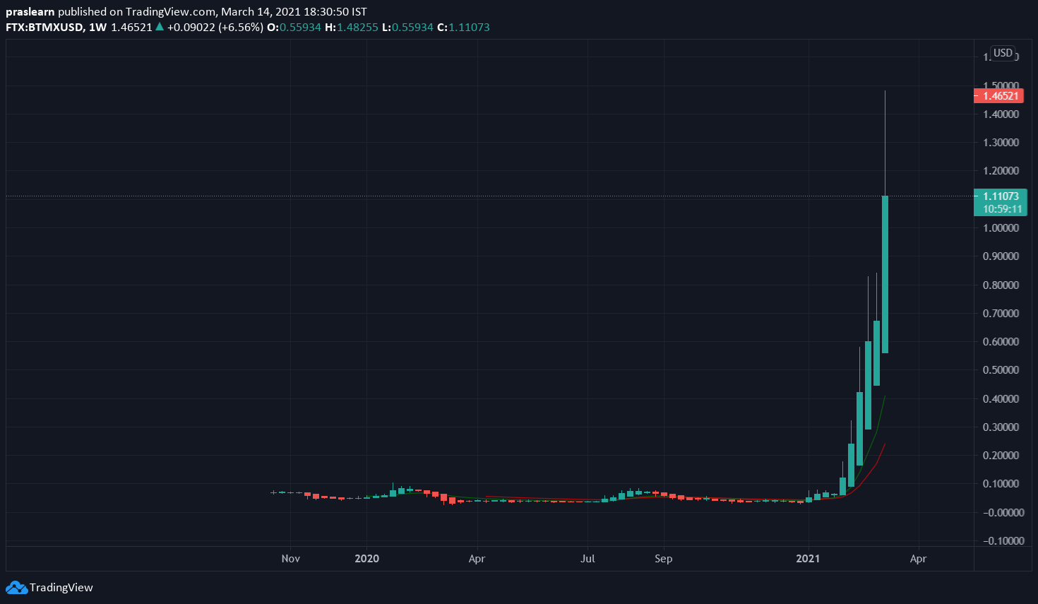 Top 5 Cryptocurrencies BTMX/USD Weekly chart – TradingView