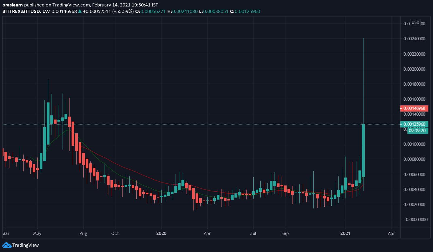 tradingview coinbase btc usd)