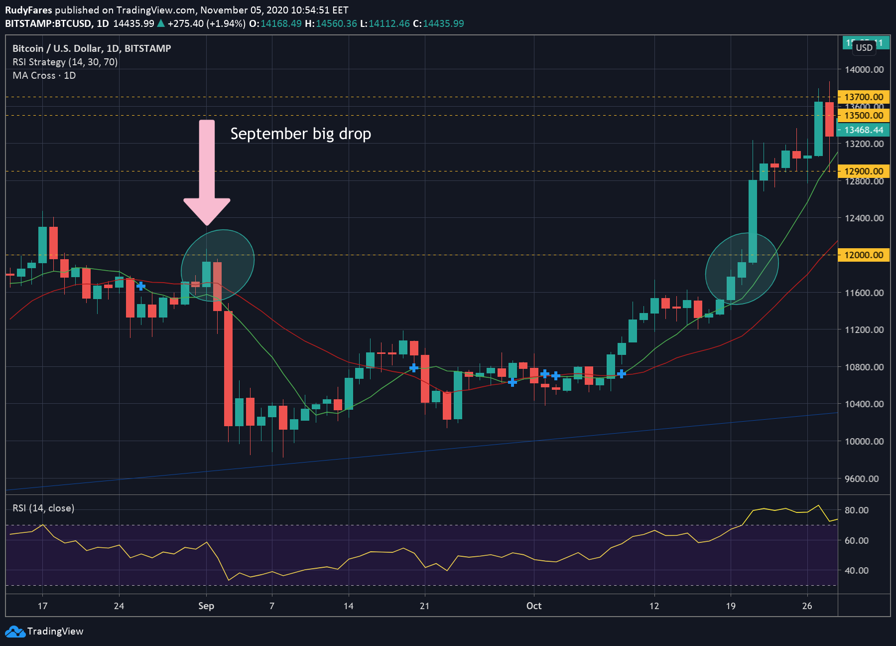 BTC/USD price 1D chart, 45 days price recovery