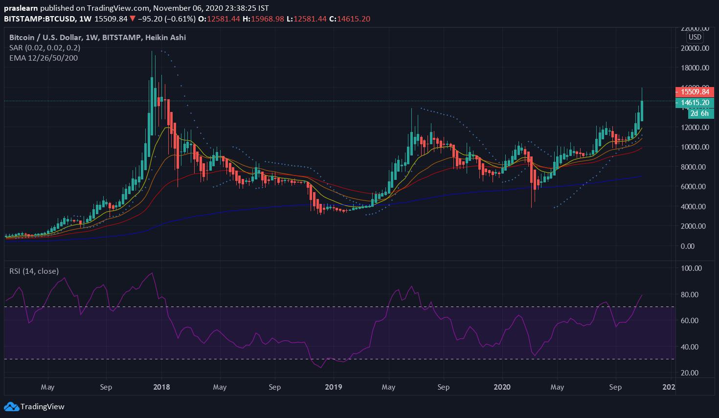 BTC/USD Weekly Price: Tradingview