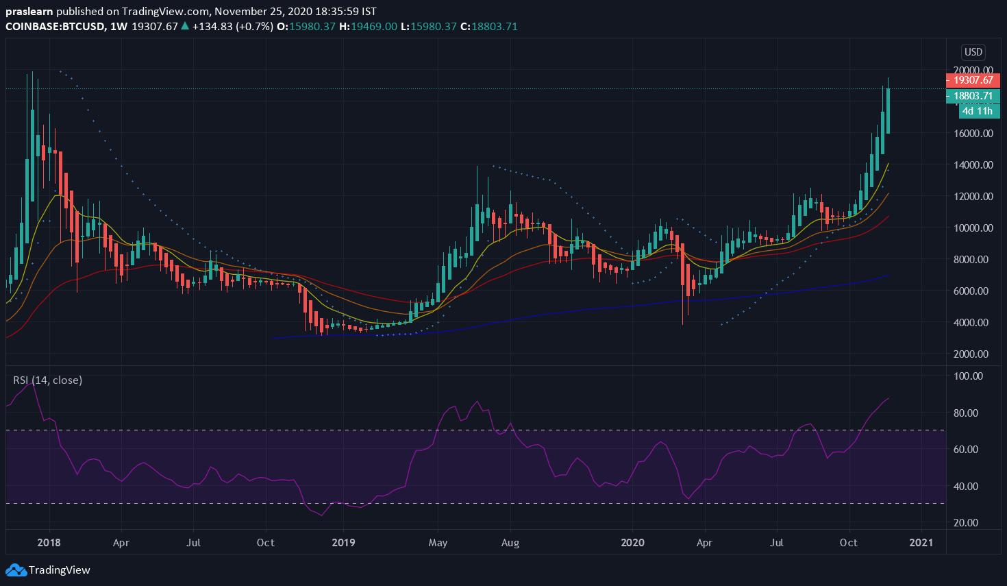 BTC/USD Weekly Chart: TradingView