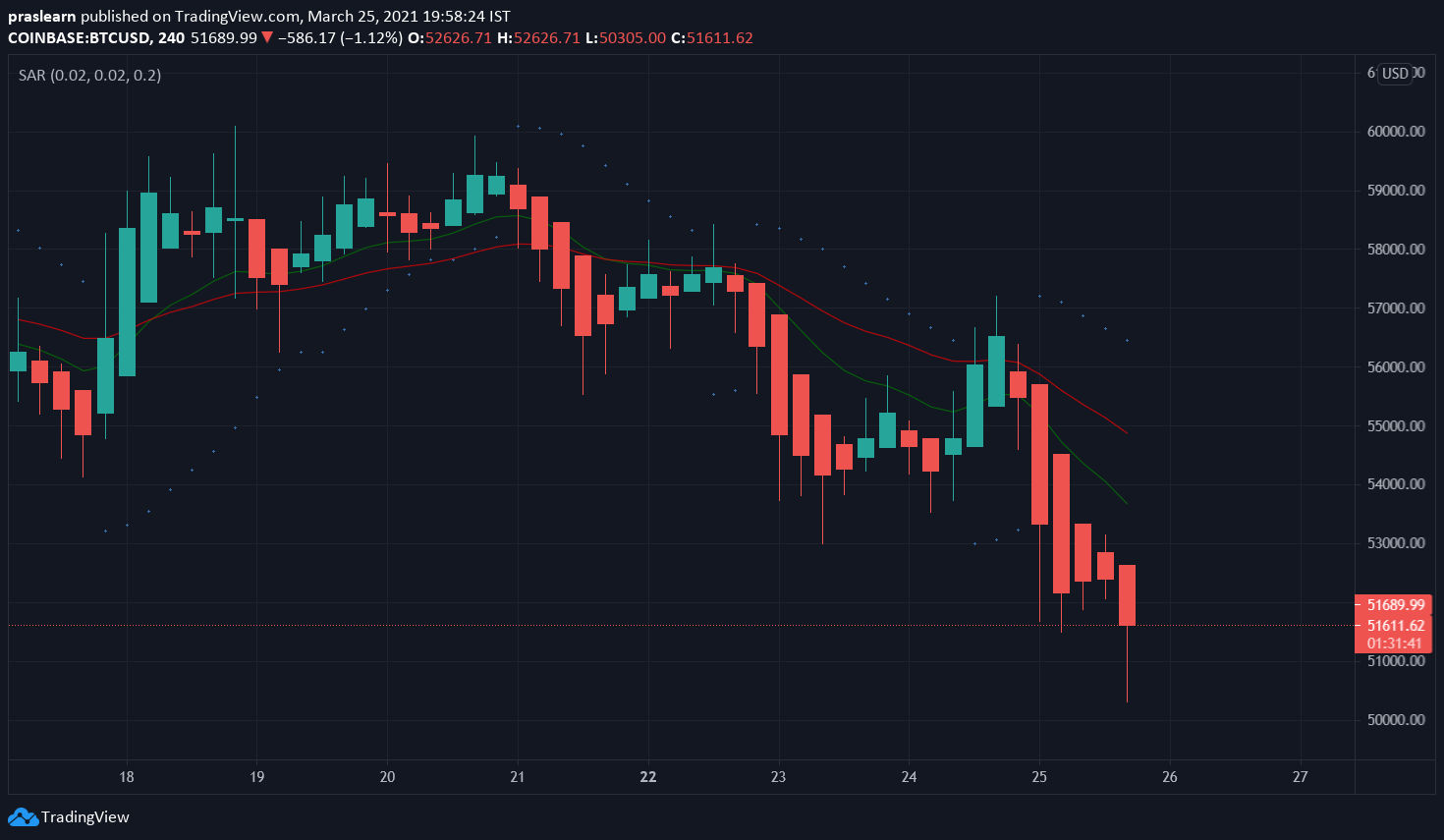 Bitcoin Price: BTC/USD 4-hour chart showing previous price-action of BTC – TradingView