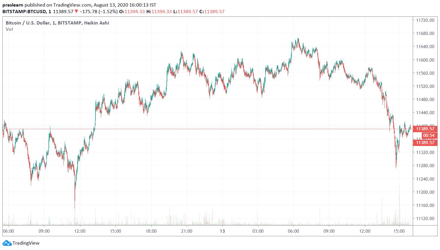 Bitcoin Price Analysis of 1 Day: BTC/USD 1 Day Chart: Tradingview