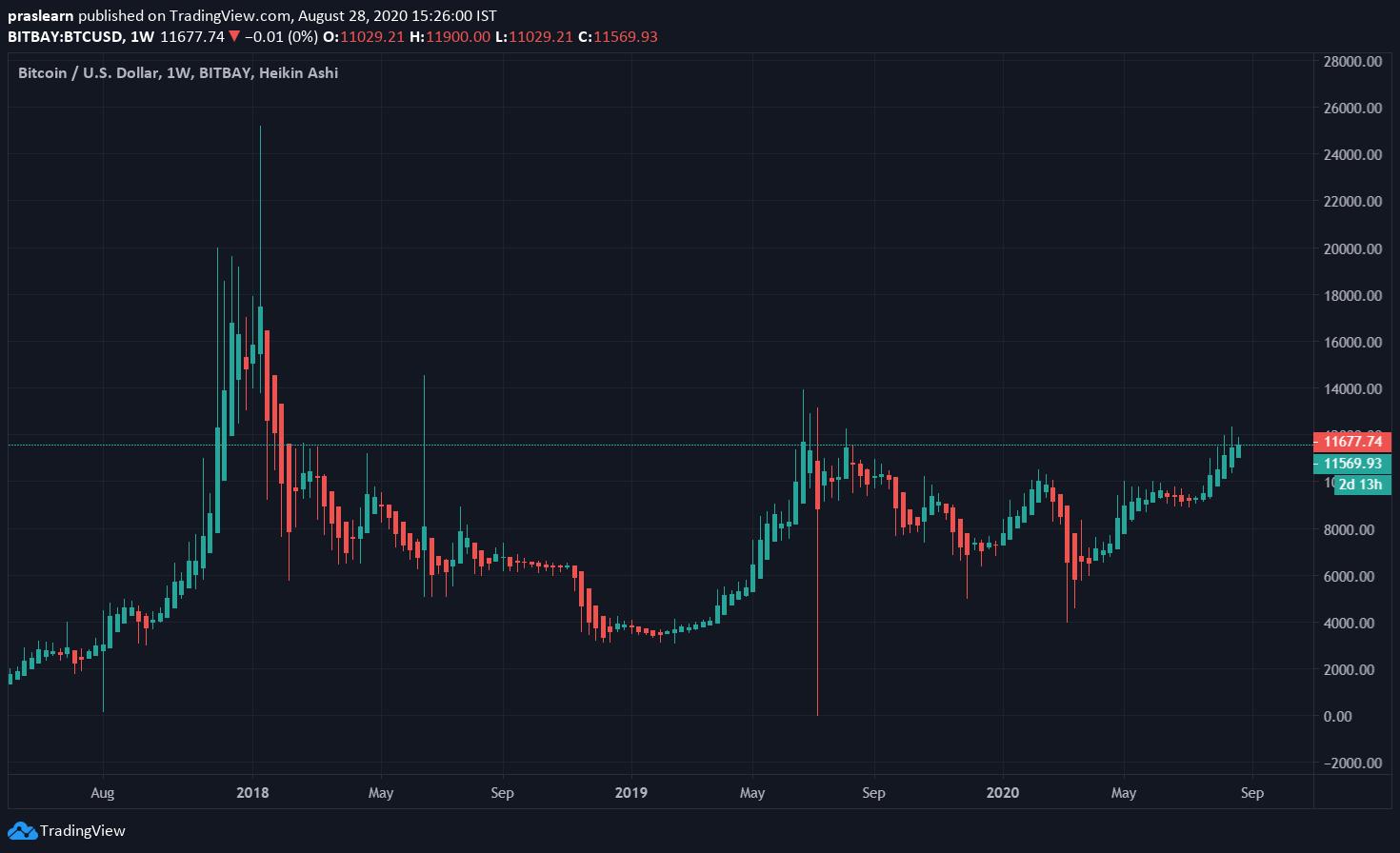 Bitcoin Price Analysis Weekly Chart