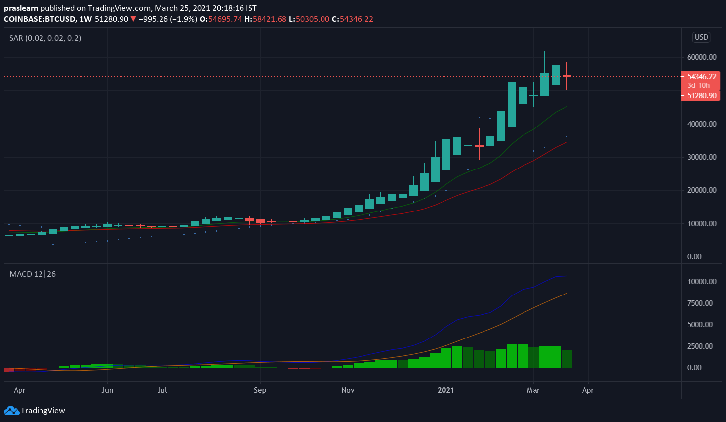 Bitcoin Price: BTC/USD Weekly chart showing previous price-action of BTC – TradingView