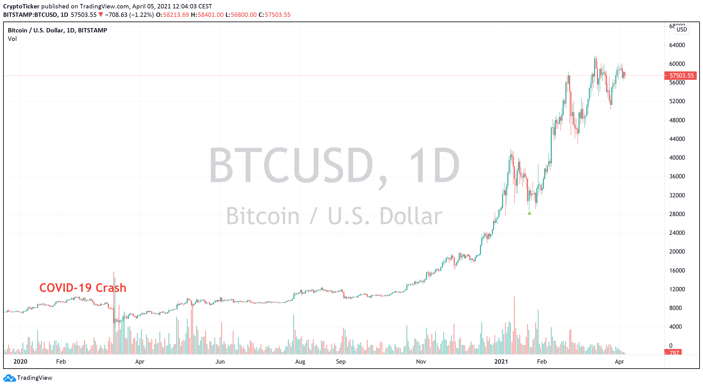 BTC/USD 1-day chart showing Bitcoin's price recovery and beyond