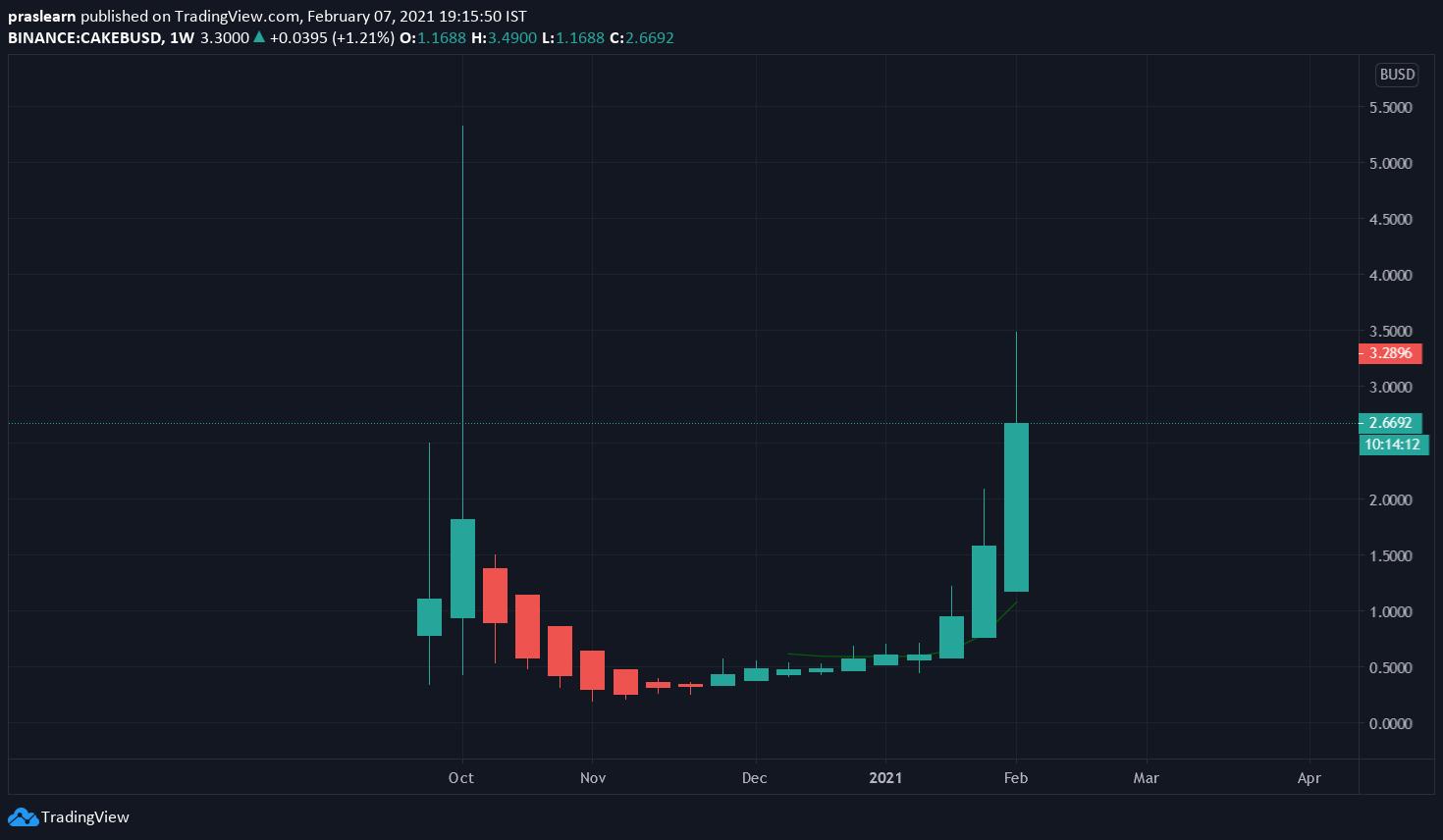 CAKE/BUSD Weekly chart – TradingView