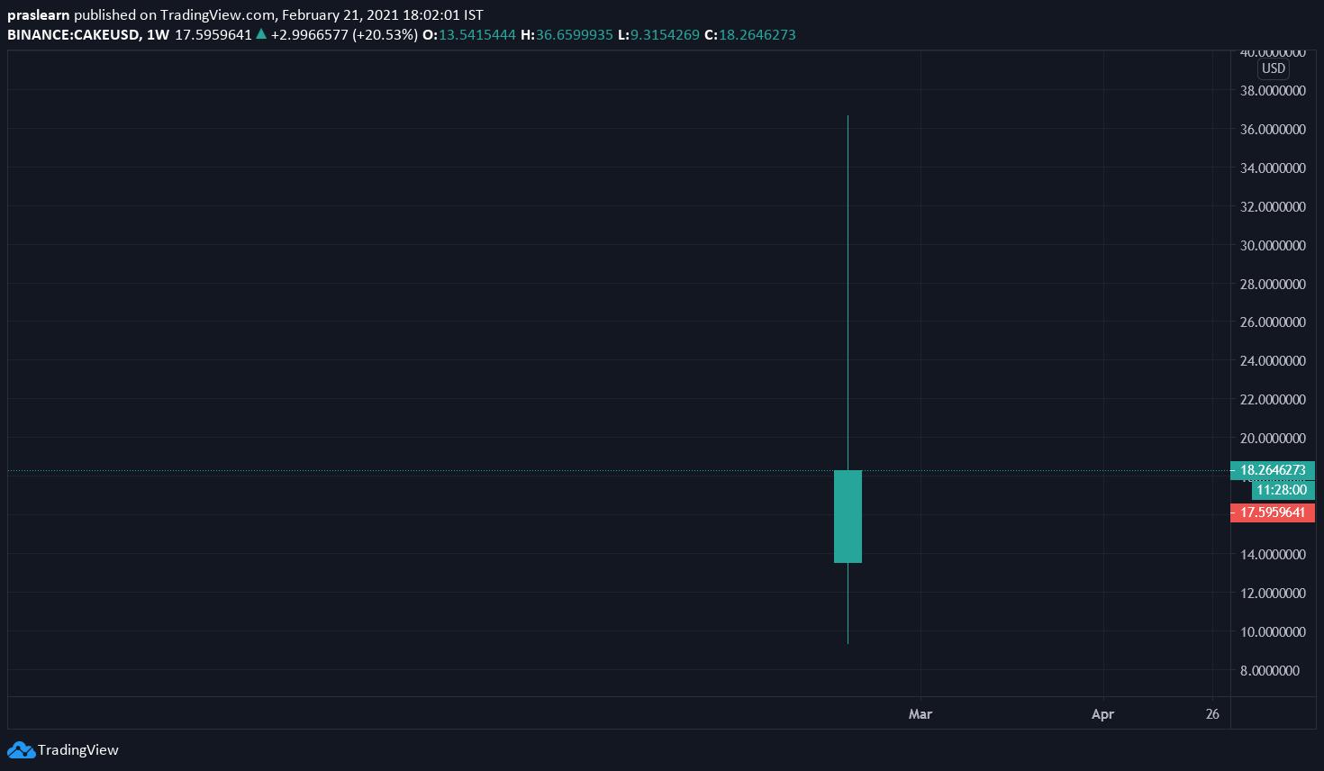 CAKE/USD Weekly chart – TradingView