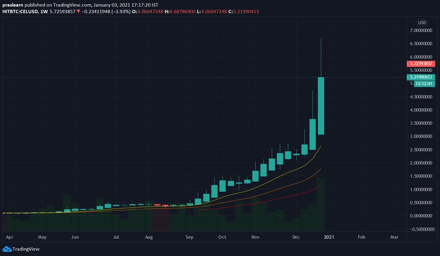 CEL/USD Weekly chart – TradingView