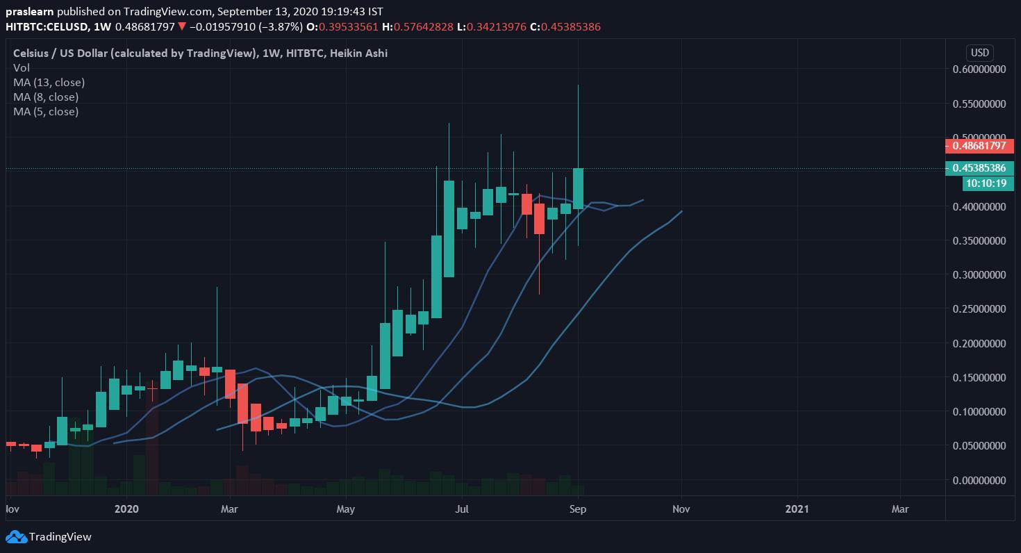 Top 5 Cryptocurrencies: CEL/USD Weekly Price: Tradingview