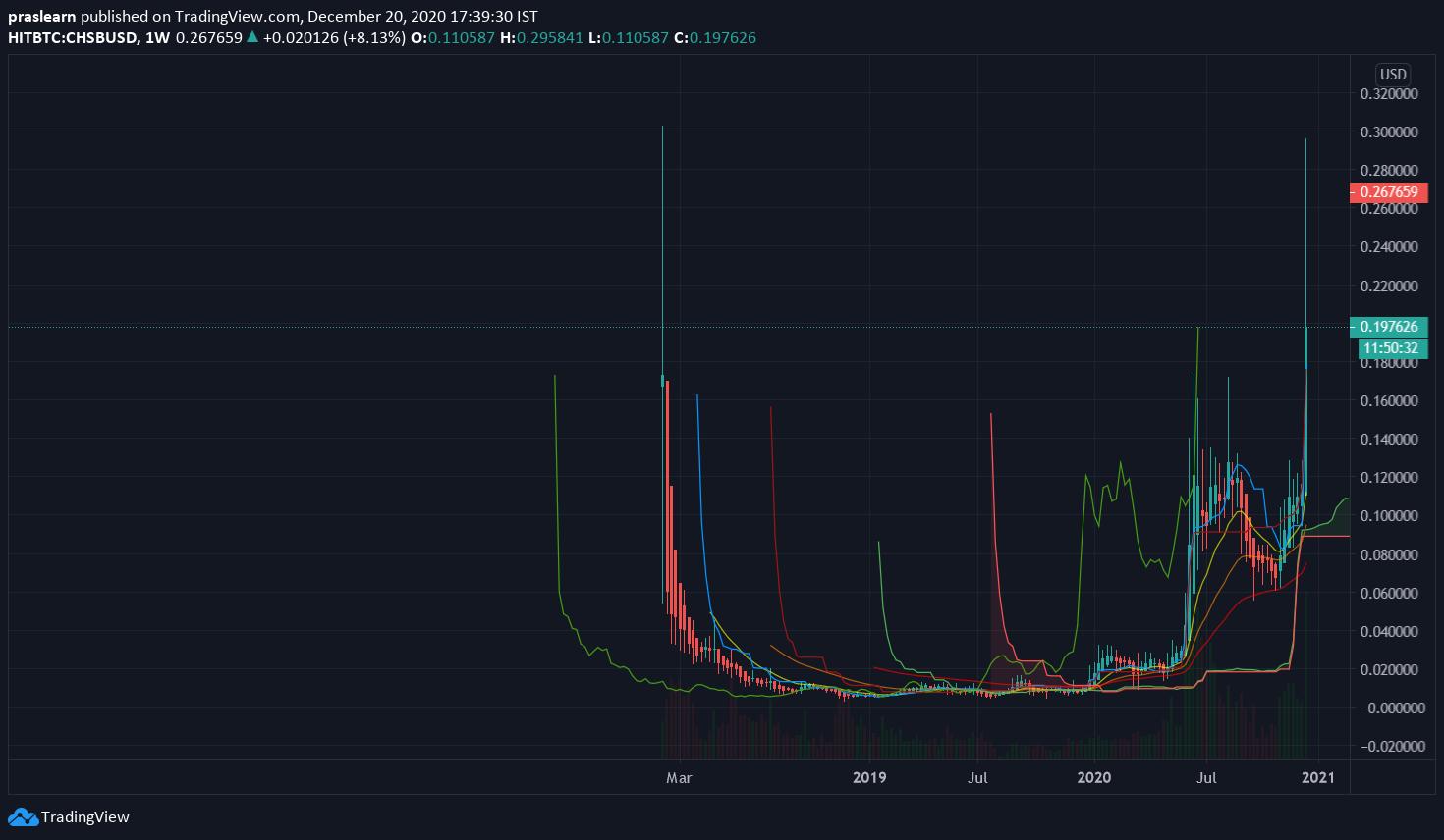 CHSB/USD Weekly chart – TradingView